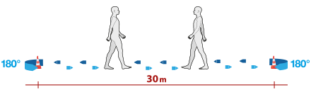 6 minutes walking test | Protocolli G-WALK